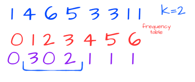 Picking Numbers · Coding Gym